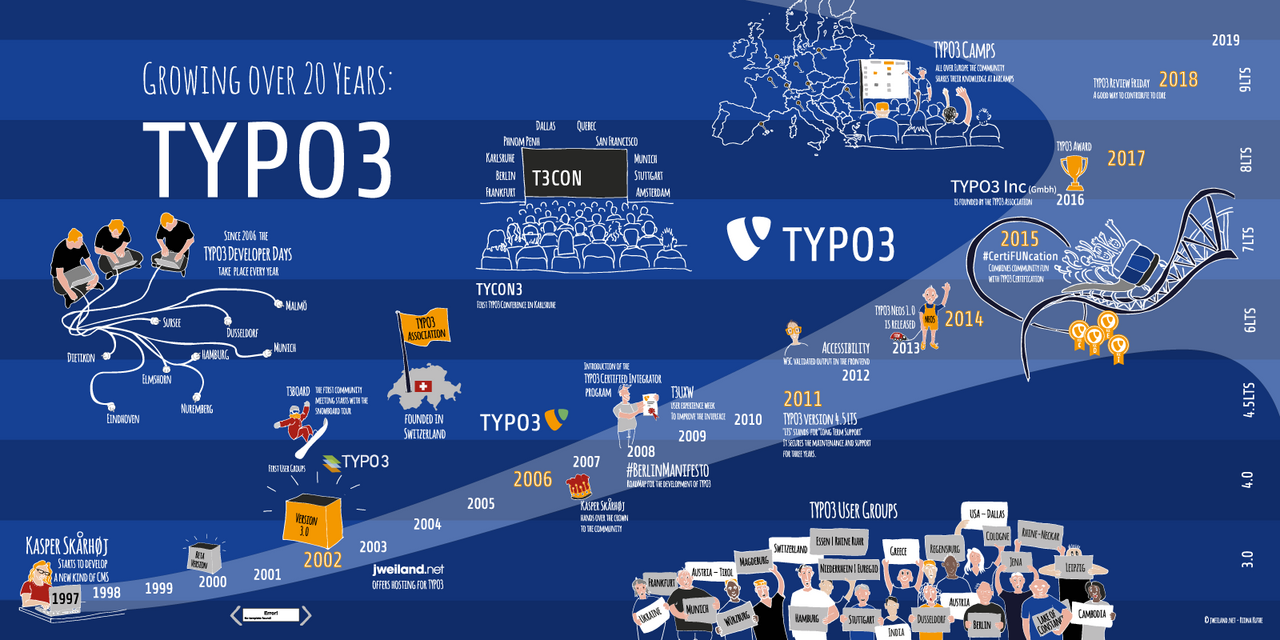 Growing for 20 years, TYPO3 Infografic