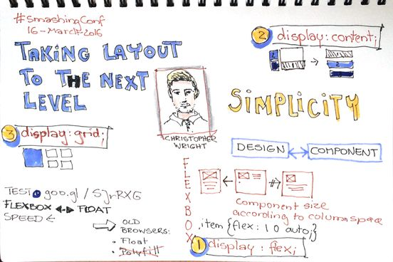 Sketchnotes Christopher Wright